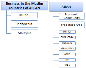 Business Muslim ASEAN