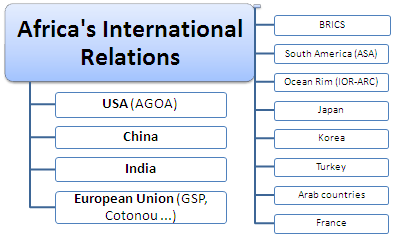 Online Course: African International Relations