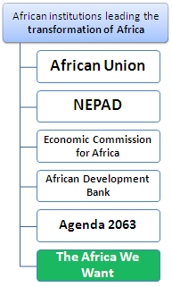 Online Course: African Economic Transformation