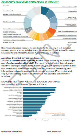 Australian Economy and Foreign Trade (Master)