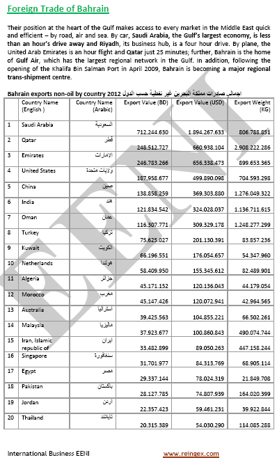 Foreign Trade of Bahrain