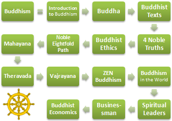 Buddhism: Ethics and Business
