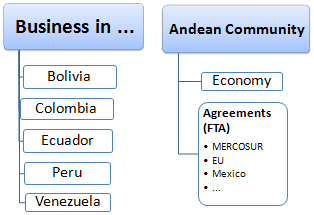 Master: Doing Business in the Andean Countries