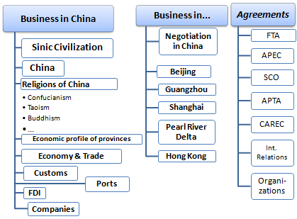 Master / Course: Business in China