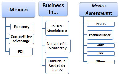 Master / Course: Business in Mexico
