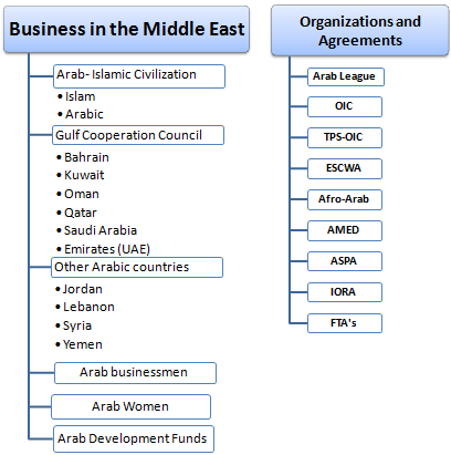 Master Doctorate: Doing Business in the Middle East