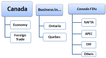 Master: Doing Business in Canada