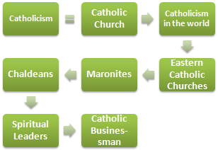Catholicism: Ethics and Business (Master)