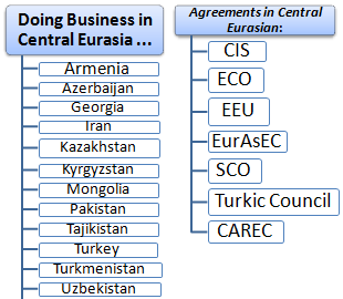 Doing Business in Central EurAsia (Master, Course)