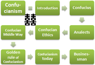 Confucianism Ethics and Business