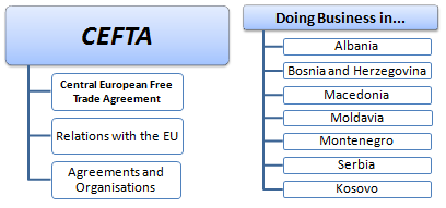 Business Countries of the EFTA