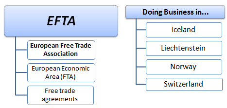 Business in EFTA States (e-Master)