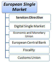 Course European Single Market