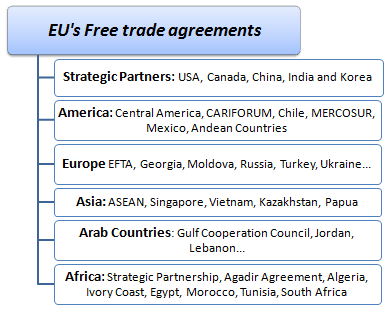 European Union Free Trade Agreements