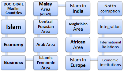 Doctorate Muslim Countries