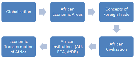 Online Bachelor: African Institutions (Bachelor of Science Africa, L1-1)