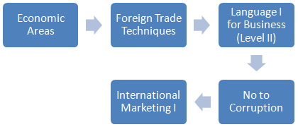 foreign trade (Bachelor's Degree in Trade, 2-3)
