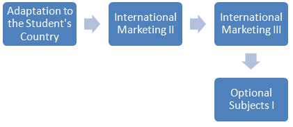 International Marketing (Degree in Trade, 2-4)