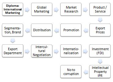 Online Diploma in International Marketing
