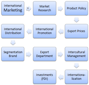 Diploma in International Marketing
