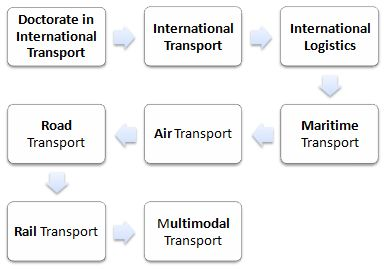 Doctorate in Global Transport and Logistics