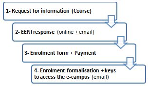 Online Course enrolment procedure, EENI
