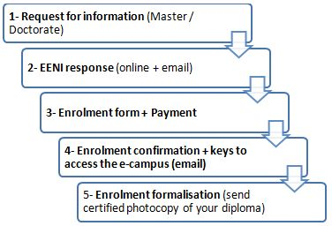 Online enrolment procedure (Master, Doctorate) EENI