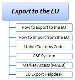 Export to the EU (Master)
