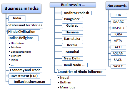 Master / Course: Business in India