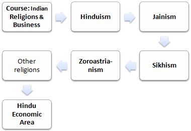 Course: Indian Religions and Business, Hinduism