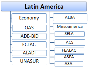 Latin American Economic Integration (Diploma, Master) Inter-American Development Bank, Bolivarian Alternative, ECLAC, ALADI