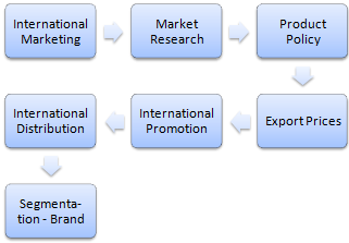 International Business and Marketing