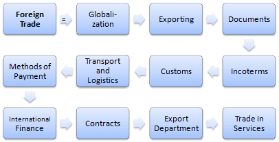 Master Foreign Trade