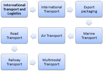 Course Master: International Transport and Logistics