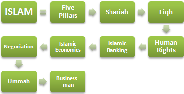 Islam and Business (Doctorate Master Course)