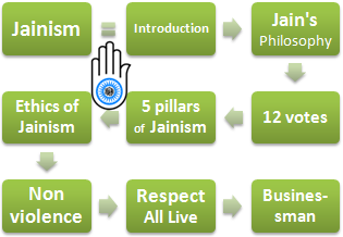 Jainism and Business (Doctorate Master Course)