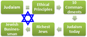Judaism and Business (Master, Doctorate)