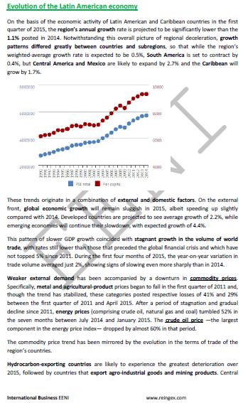 Amérique latine : l'économie et le commerce international