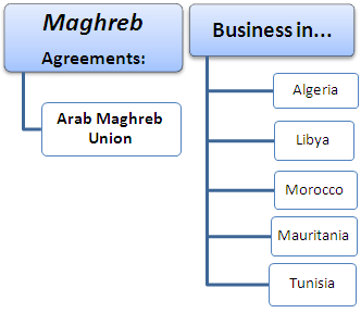 Online Bachelor: Doing Business in the Maghreb