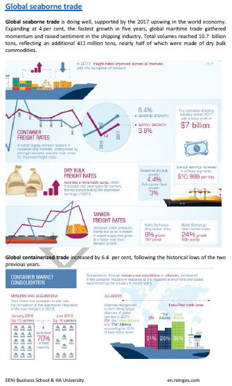 Analysis of the International Maritime Trade, Course