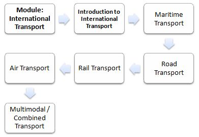 Master Business (International Transport)