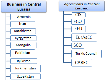 Doing Business in Eurasia
