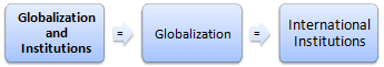 Globalisation (Online Master / Doctorate)