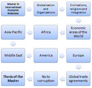Master's Degree in International Relations
