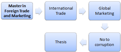 Master of Science international Trade Marketing