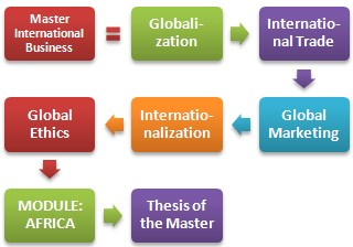Master Specialization Africa