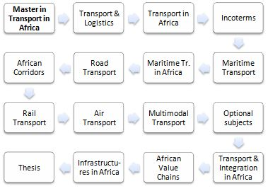 Master in Transport and Logistics in Africa, Online