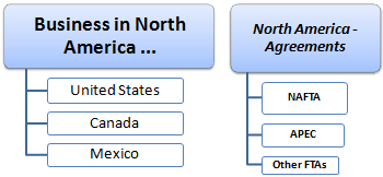 Business North America