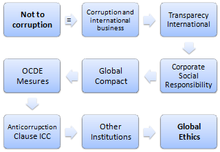 Not to Corruption in International Business