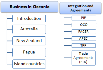 Oceania Business